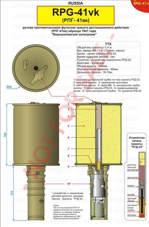Ручная противотанковая граната
